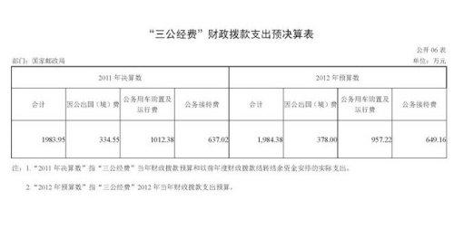 国家邮政局2011年三公支出决算1983万元