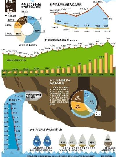 今年1月京津冀发生5次强霾污染 空气全球最差
