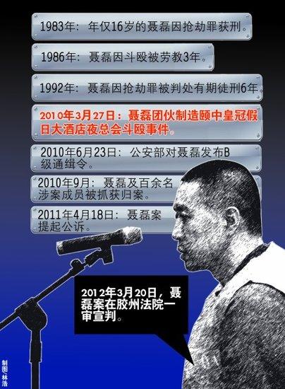 青岛聂磊涉黑案主犯聂磊获死刑 没收个人财产