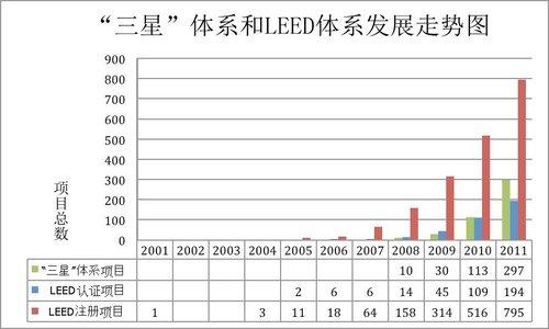 张康礼:绿色建筑评估体系的中国困境