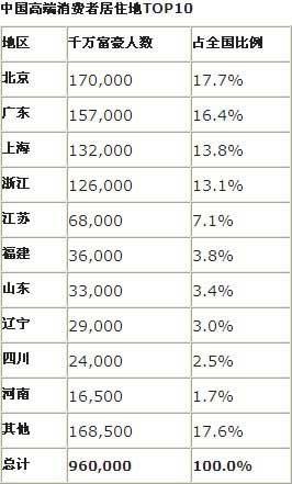 中国千万富豪达96万人 北京广东上海居前三位