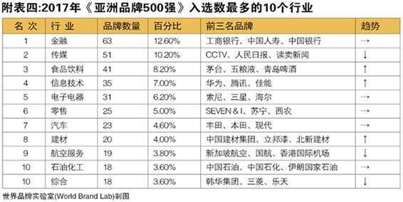 世界品牌实验室发布2017年亚洲品牌500强