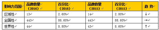 世界品牌实验室2016年中国500最具价值品牌发布