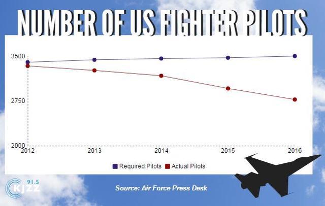 美媒:美空军战斗机飞行员严重不足 海外任务无法全数执行