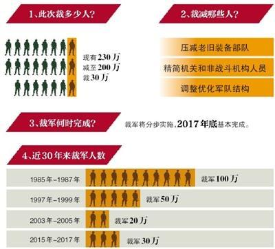 国防部:3年内裁军30万 不会影响军队战斗力