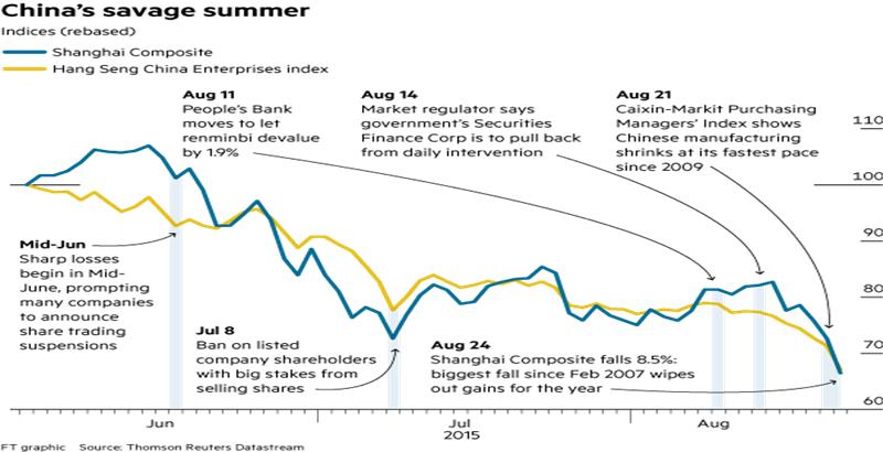 股市5年资讯_vox数据新闻:11张图表,还原中国股市暴跌真相