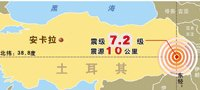 土耳其发生7.2级地震