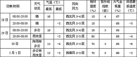 青海玉树天气预报