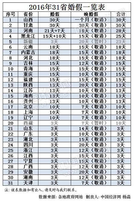 2016年31省市婚假一览表。制表人:杨淼