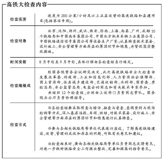 中国对时速200公里及以上高铁展开安全大检查