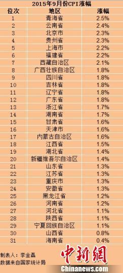 31省份9月份CPI出炉24省份物价涨幅低于2%