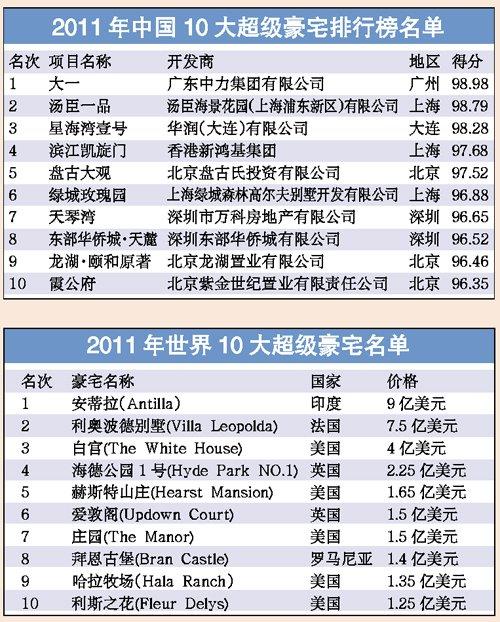 中国十大超级豪宅出炉 北京上海各有三家上榜(多图)