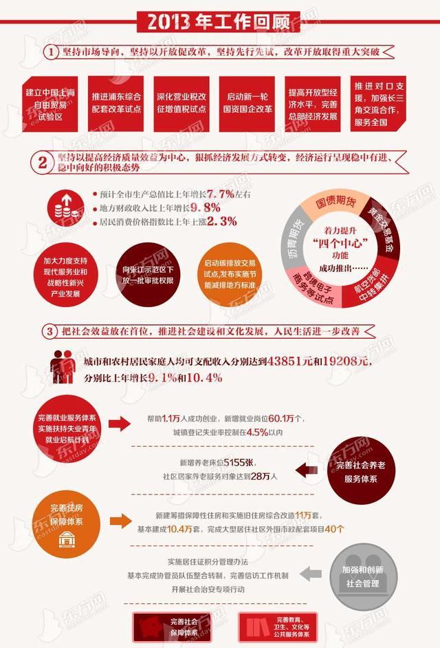 图解2014年上海市政府工作报告