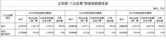 卫生部公布三公经费情况 去年出境费1307万元