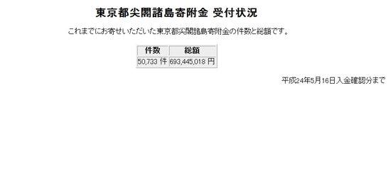 东京都已为买钓鱼岛筹得7亿日元 石原发感谢信