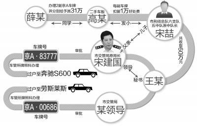 北京交管局原局长之子获刑20年 曾为人办京A车牌