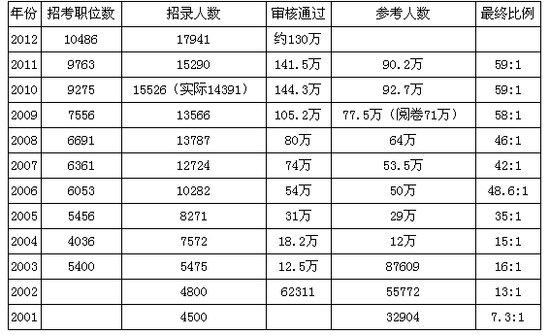 2001年-2012年国家公务员考试报名形势汇总