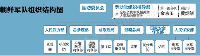 朝鲜军队组织结构图