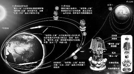 俄火星探测器变轨失败 12吨有毒燃料或坠落地球