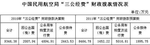 中国民航局公布三公经费 今年公车费用增121.9万