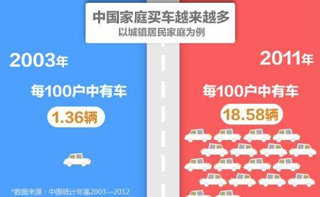 中国人与汽车的十年