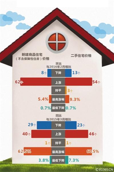 上月全国62城房价环比上涨 北京二手房涨幅全国第二