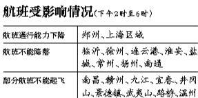 华东八座机场今日下午停降航班 上海空域将拥堵