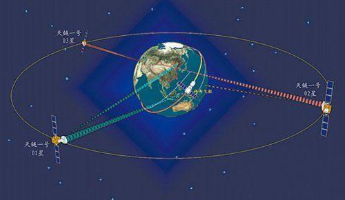 中国发射天链卫星实现全球组网 可不间断天地通信