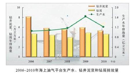 2006―2010年海上油气平台生产水、钻井泥浆和钻屑等排放量