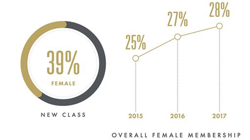 女性会员比例变化。(数据来源:COURTESY OF AMPAS)