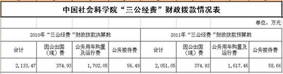 社科院去年三公经费2133万元 公车费用占八成