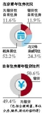 北京青年住房调查:超半数租房 7成人买房靠父母