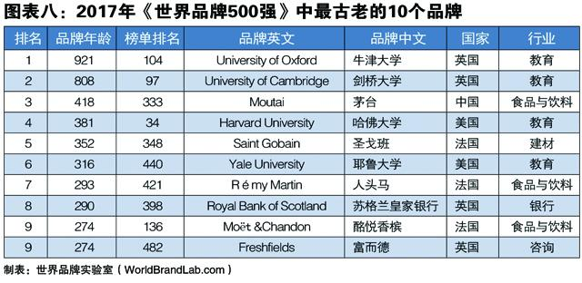 连续14年跟踪研究——世界品牌实验室发布2017年世界品牌500强