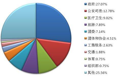 副厅及以上级别机构和官员微博部门分布