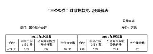 """国务院办公厅2011年""""三公经费""""支出439万元"""