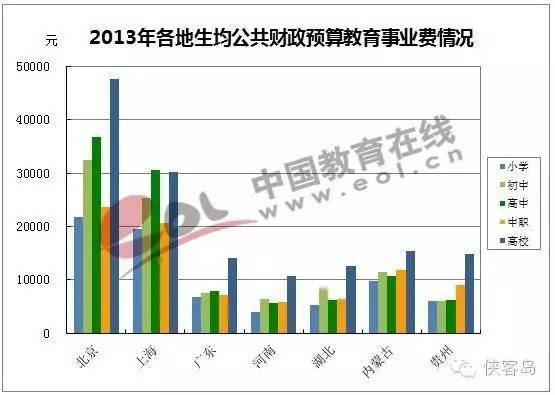 媒体谈高考名额跨省调拨:北京资源最丰富却不出血