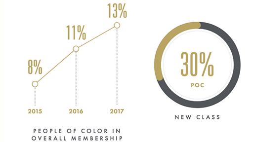 有色人种会员比例变化。 (数据来源:COURTESY OF AMPAS)