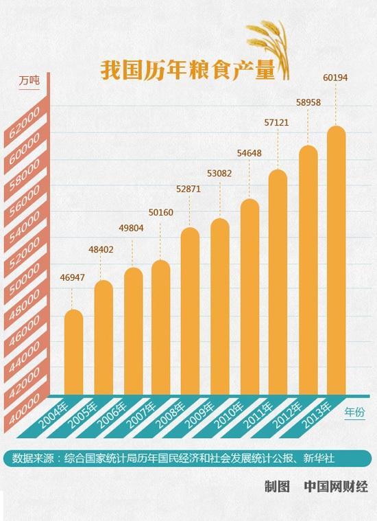 农业投入只增不减 中国确保粮食十连增有续篇