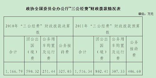 政协办公厅公布三公经费财政拨款情况