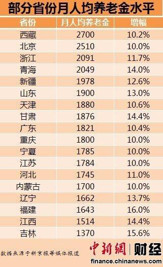 18省份月人均养老金排行 西藏2700元居首(图)
