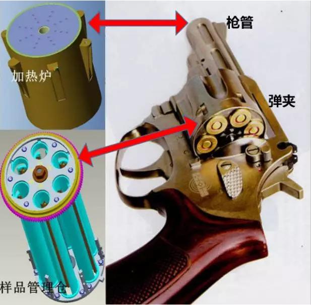 """图解天宫二号实验装置:核心是""""样品管理仓"""""""