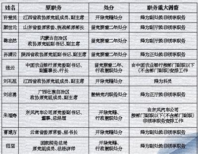 10名晋级高官半数被开党籍 系第3种样儿子首畅通牒