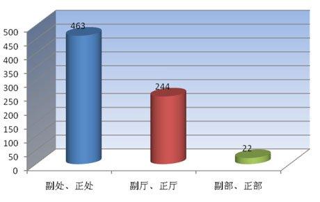 各级别党政机构和公务人员微博分布