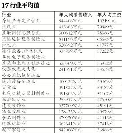 北京公布17个行业平均年薪 房地产业10.2万居首