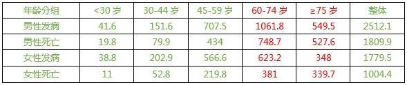 中国癌症父亲数据吃水剖析:正西北地区癌症发病比值最高