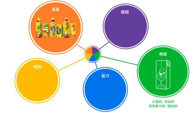 饮料丨深度焕新,揭秘东鹏品类由柑柠檬茶v饮料圆与方图片