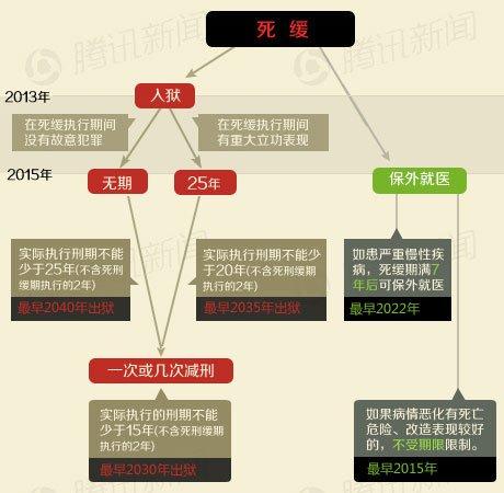 新闻百科:刘志军会被关多久(点击图片查看详细)