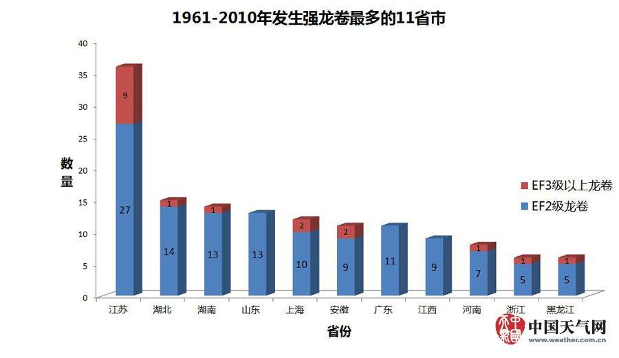 渡地带,易积聚不稳定能量,有助于龙卷生成.-资料图 中国龙卷风