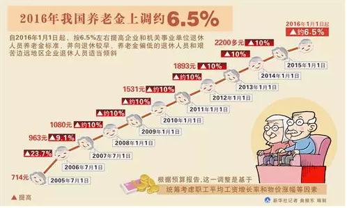 养老金上调约6.5%,2016年还有哪些要涨?