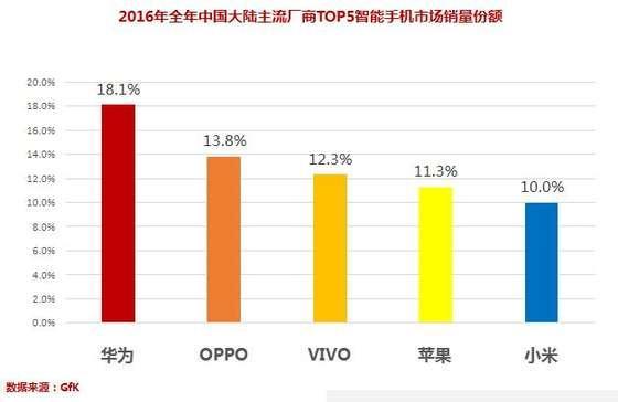 多家数据发布:华为稳居2016年中国手机市场No.1